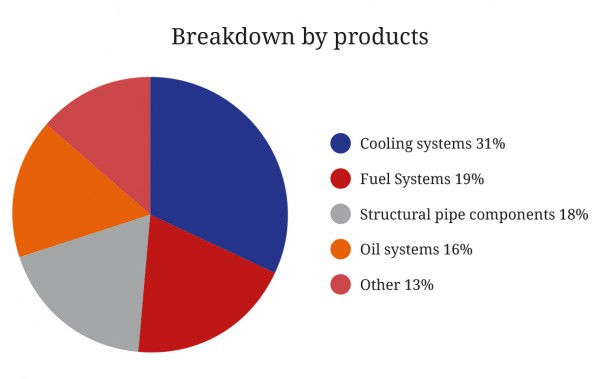 Autotube pie chart: Breakdown by products
